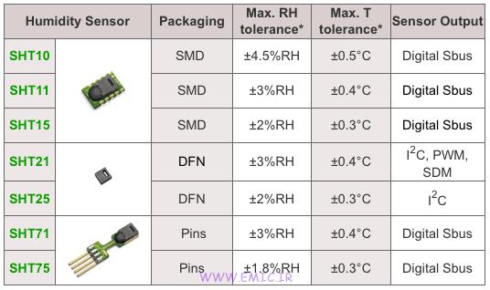 Specifications-sht-sensor