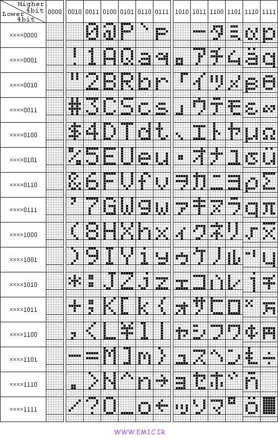 Read-characters-from-memory-LCD-HD44780-emic