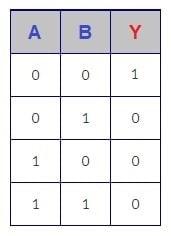جدول صحت گیت منطقی NOR دو ورودی